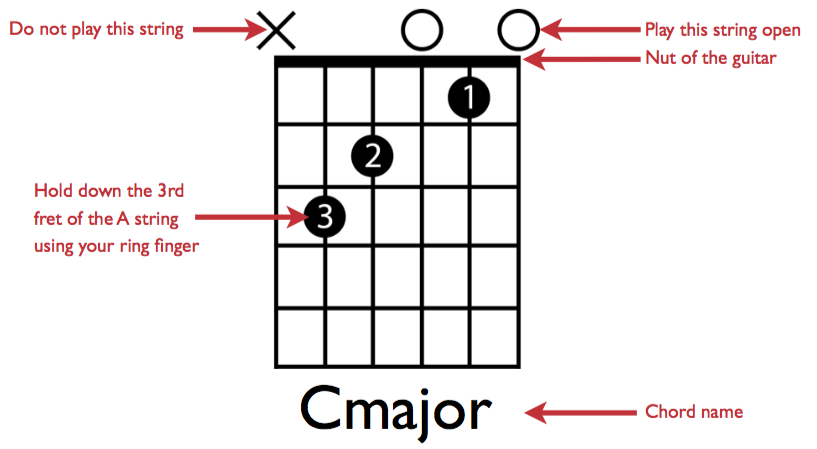 READING CHORD CHARTS - GuitarZero2Hero